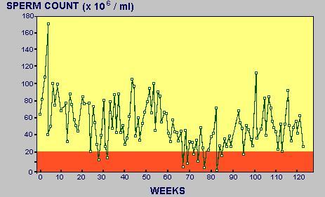 sperm-count-varies-across-weeks