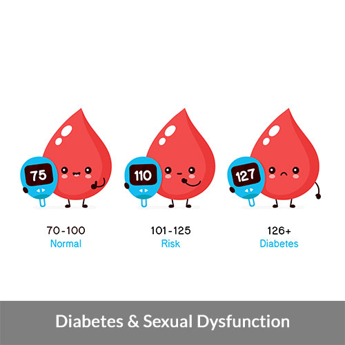 Does diabetes cause Erectile Dysfunction?