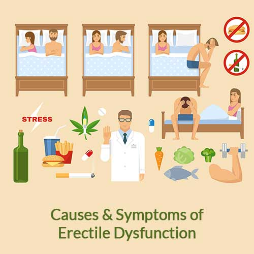 causes-symptoms-of-erectile-dysfunction